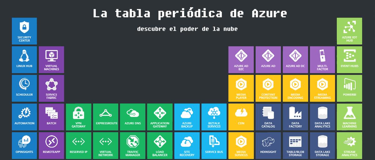 tabla periódica de azure