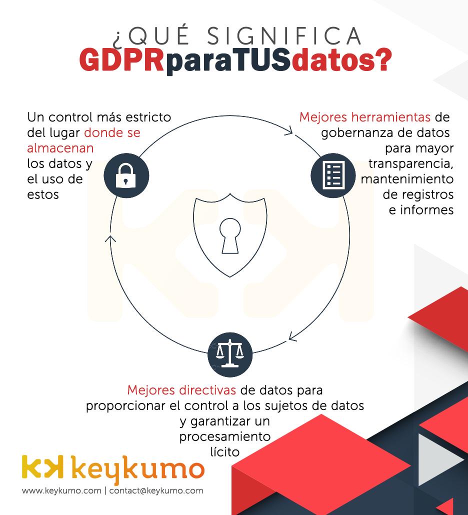 Qué es GDPR para empresas